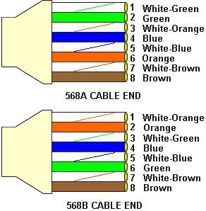 'Cableado de red'