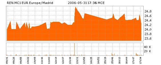 'Mercado bursátil'