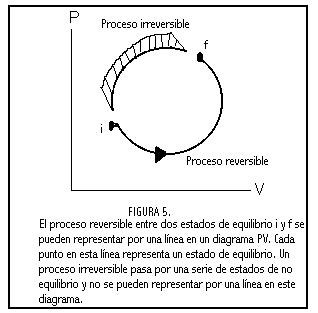 Máquinas térmicas y la segunda ley de la Termodinámica