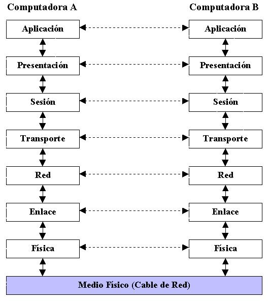 Protocolos usados en Internet