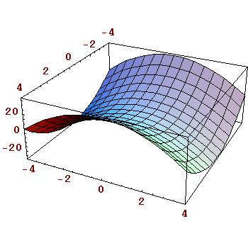 Función de dos variables