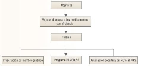 'Ley de medicamentos en Argentina'