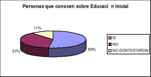 'Educación inicial'