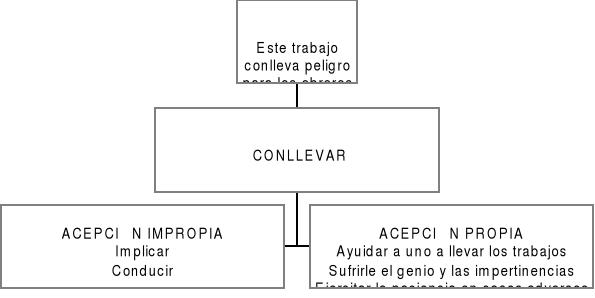 'Comunicación'