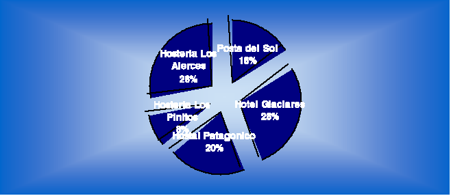 'Márketing de una empresa de hostelería argentína'