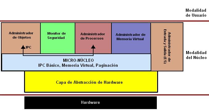 'Mac OS X'