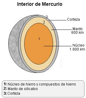 'Planeta Mercurio'