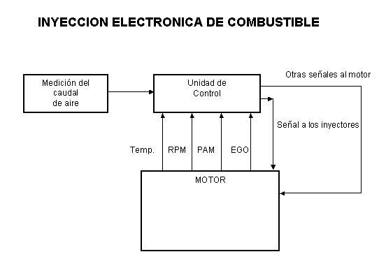 'Inyectores y ciclos de combustión'