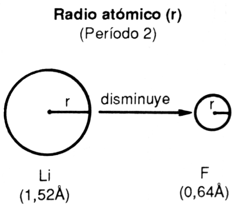 Tabla periódica moderna