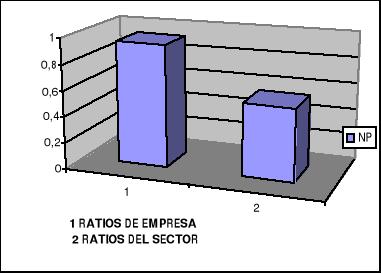 'Análisis Financiero Empresarial'