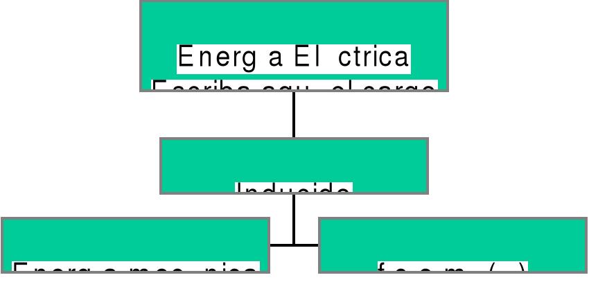 Magnitudes eléctricas y mecánicas del inducido