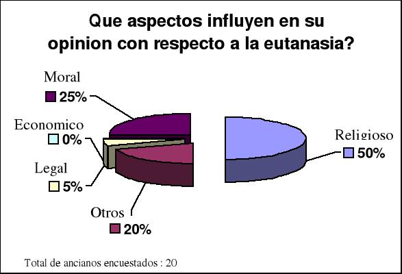 'Eutanasia'