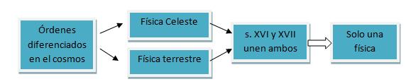 'Arist�teles'