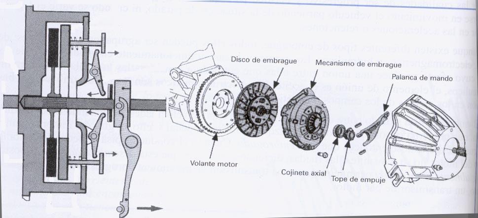 Tipos de embragues electromagnéticos