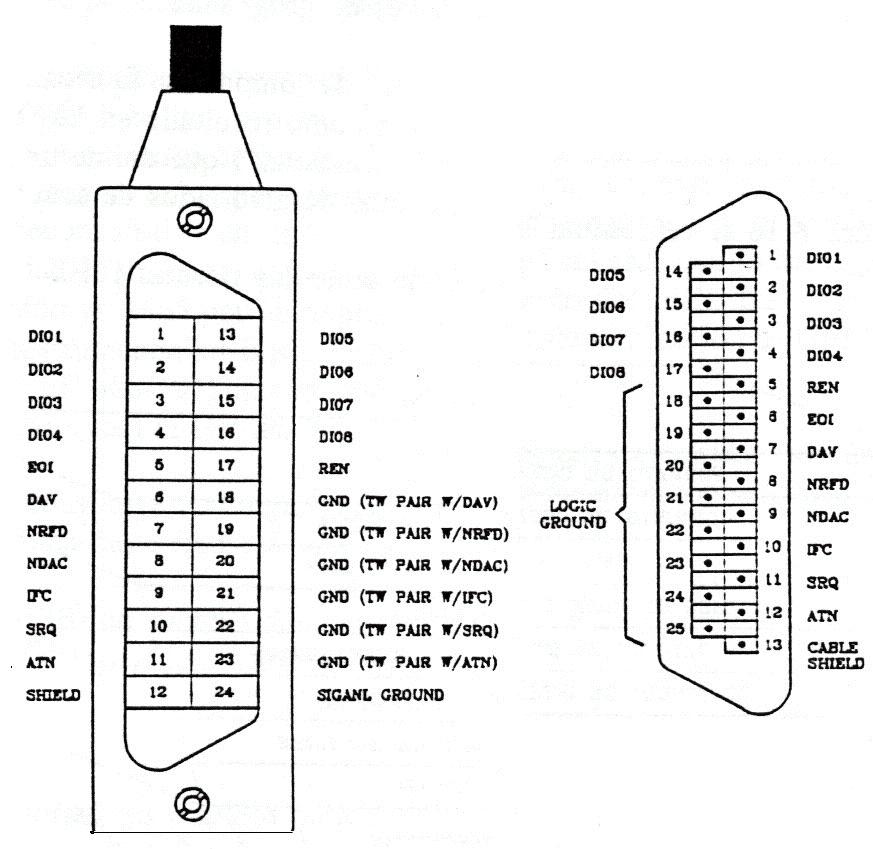 Megabus {IEEE} 488