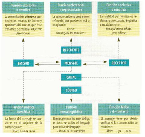 'Educaci�n Para Adultos. Lengua Espa�ola'