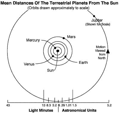 'Universo y los planetas'