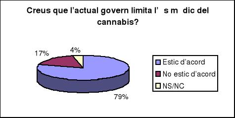 'Marihuana (Cannabis)'