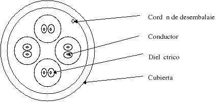 Normas para Cableado estructurado