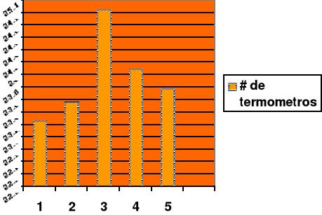 Instrumentos de medición: precisión y exactitud