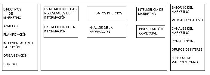 'Dirección comercial'