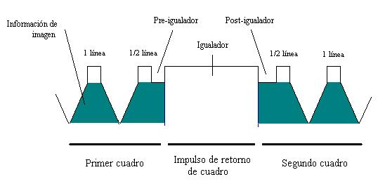Sistemas de recepción-emisión de imagen y sonido