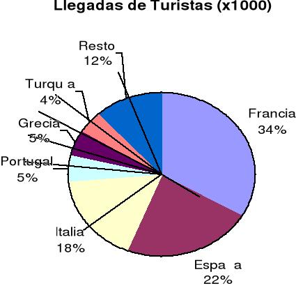 'Turismo en el Mediterráneo'