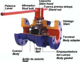 Tipos de válvulas