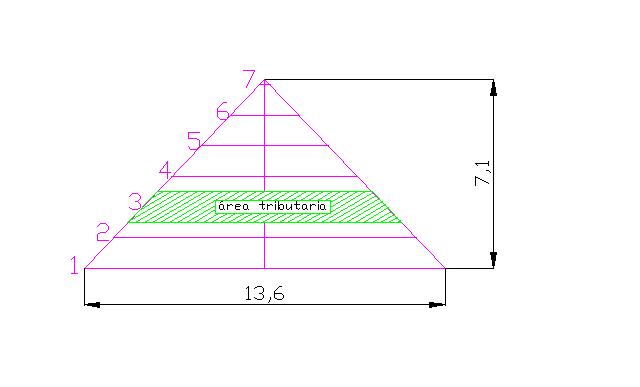 Diseño de cargas