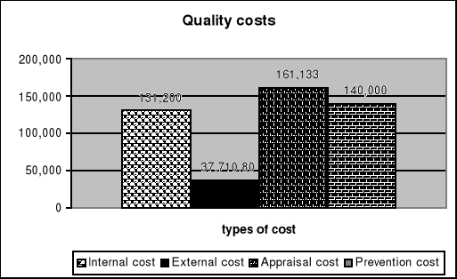 'Quality cost'