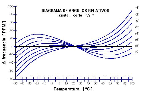 Osciladores de cristal