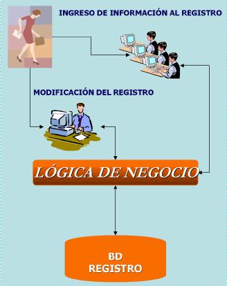 'Historia del Registro Civil'
