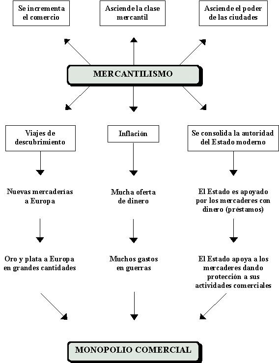 'Mercantilismo'