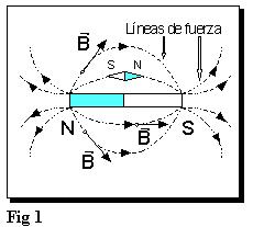 Electromagnetismo e inducción