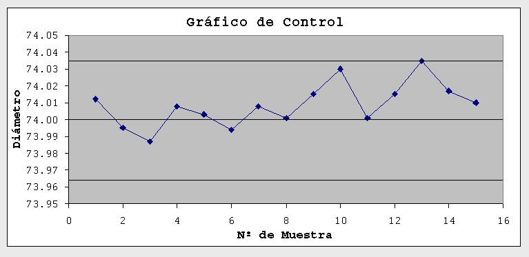 'Control estadístico de calidad'