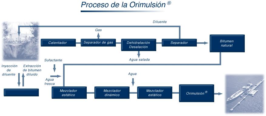 Orimulsión