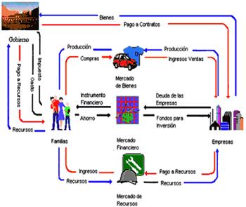 'Economía básica'