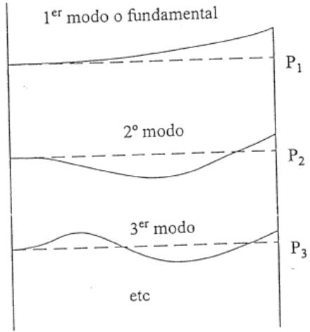 Instrumentación y Control: Cálculo de los Modos de Vibración Laterales