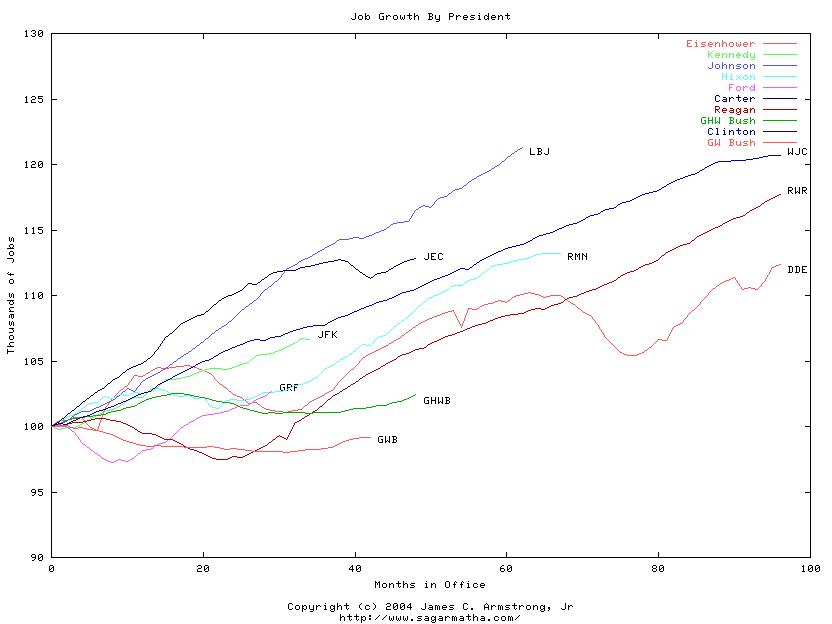 'Elecciones 2004 {EEUU}'