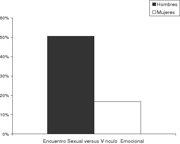 'Diferencias sexuales en la experiencia subjetiva de celos'