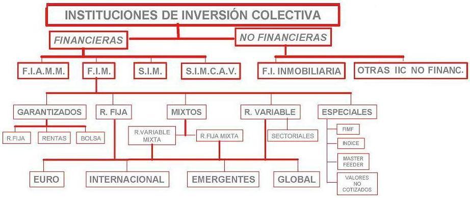 'Inversión Colectiva'